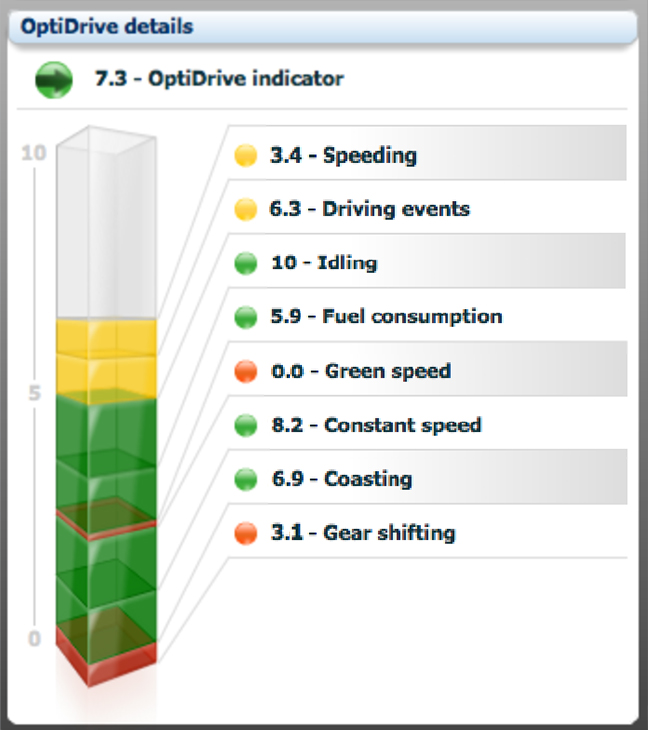 Webfleet Solutions OptiDrive